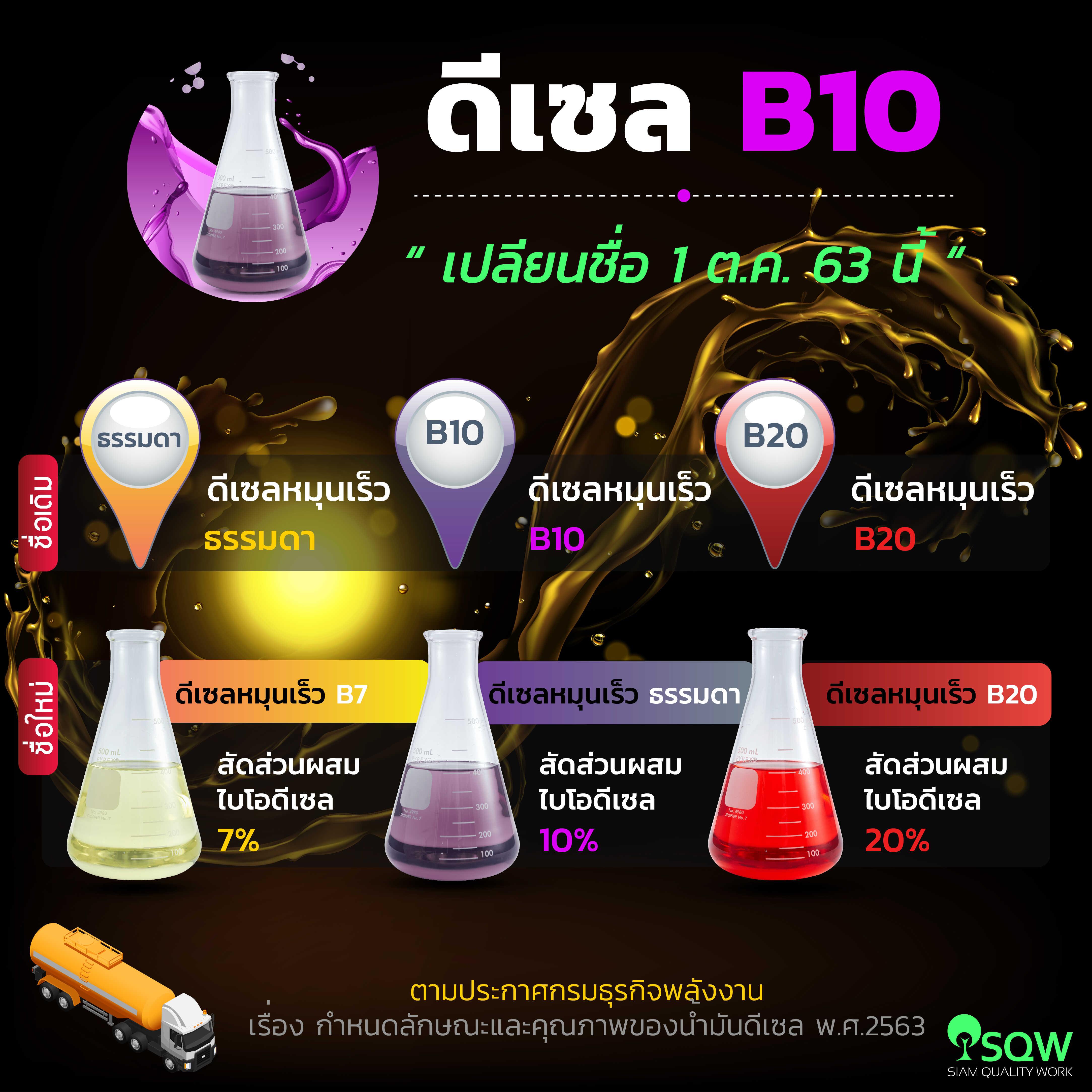 ดีเซล B10  เปลี่ยนชื่อเป็น ดีเซลธรรมดา