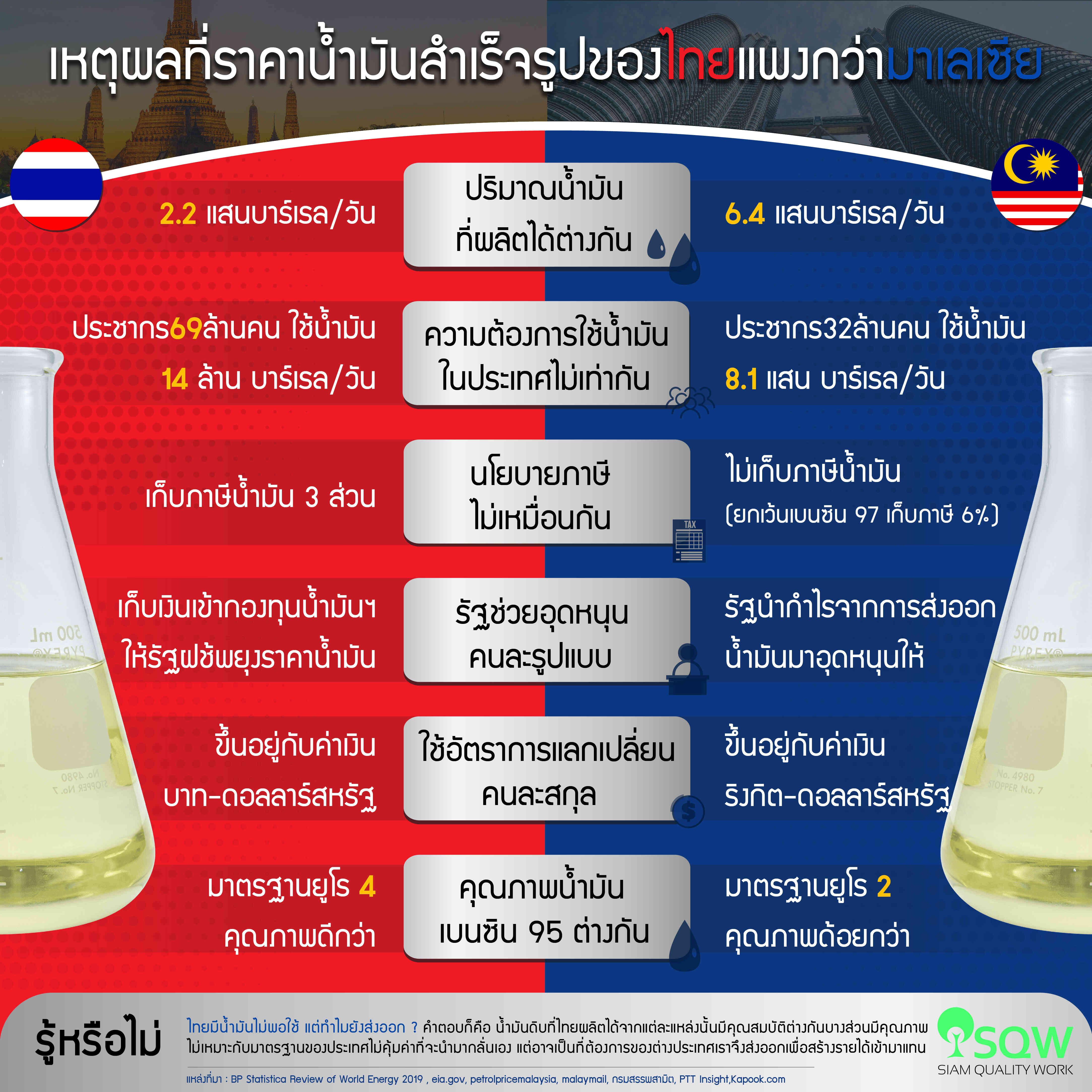 ทำไมราคาน้ำมันสำเร็จรูปของไทยแพงกว่ามาเลเซีย