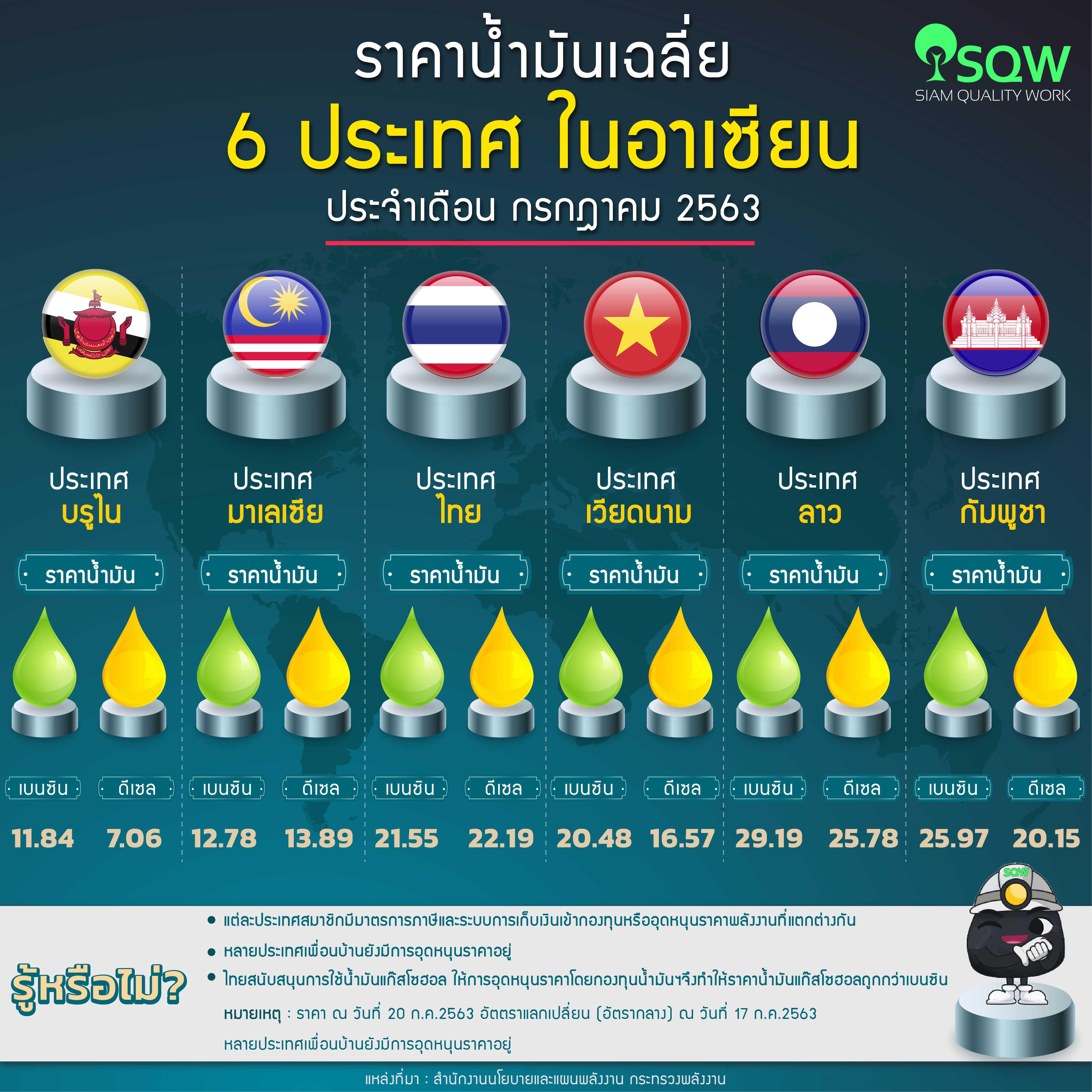 ราคาน้ำมันเฉลี่ยใน6 ประเทศในอาเซียน ประจำวันที่ 20 กรกฎาคม 2563