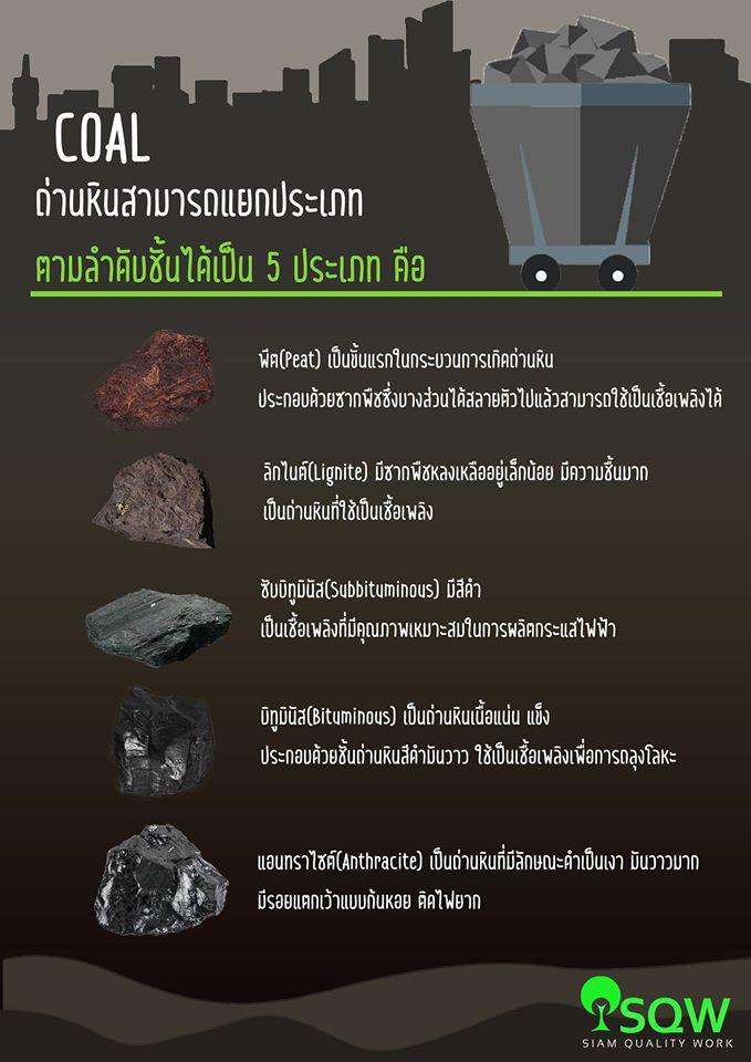 ประเภทของถ่านหิน