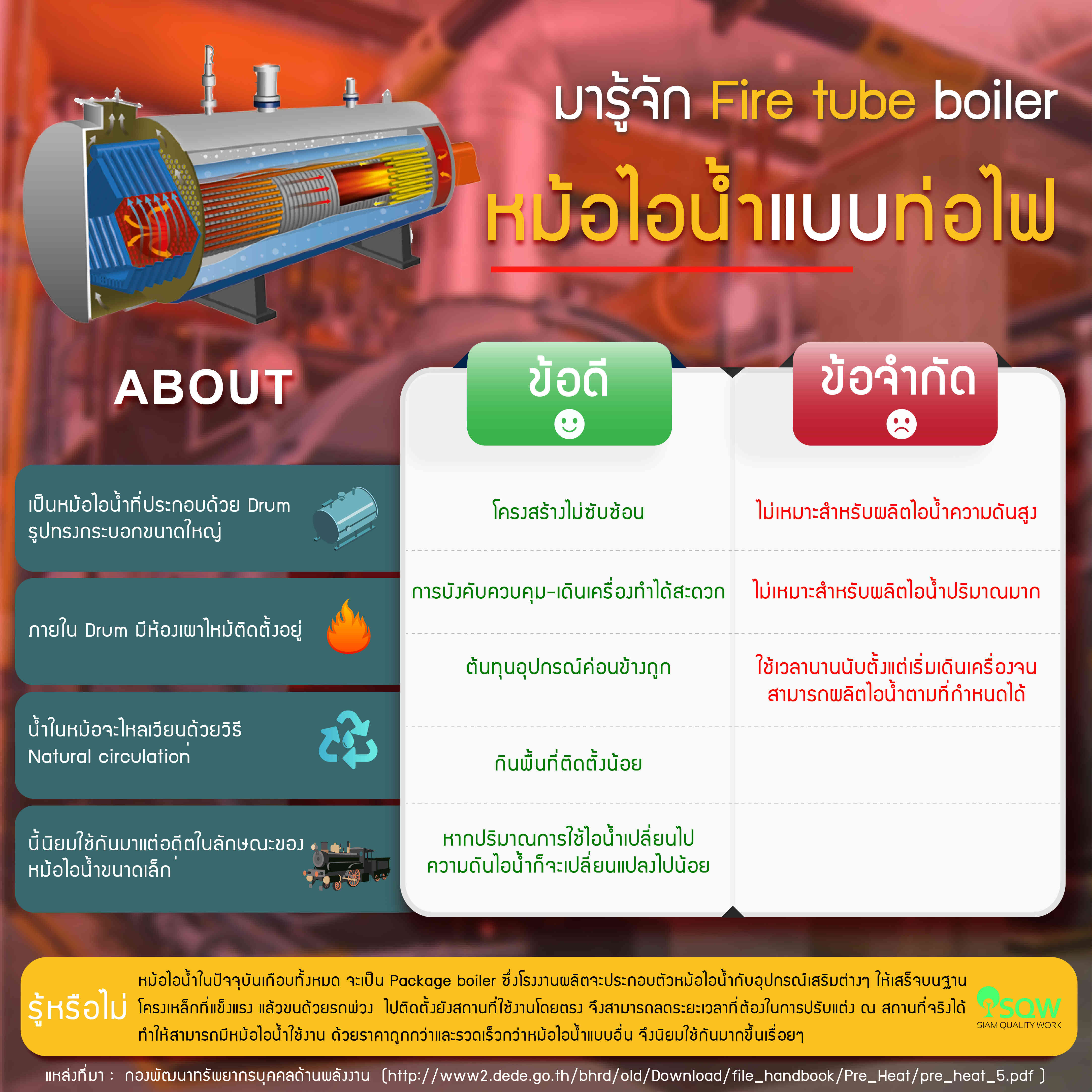 Fire tube Boiler หม้อไอน้ำแบบท่อไฟ