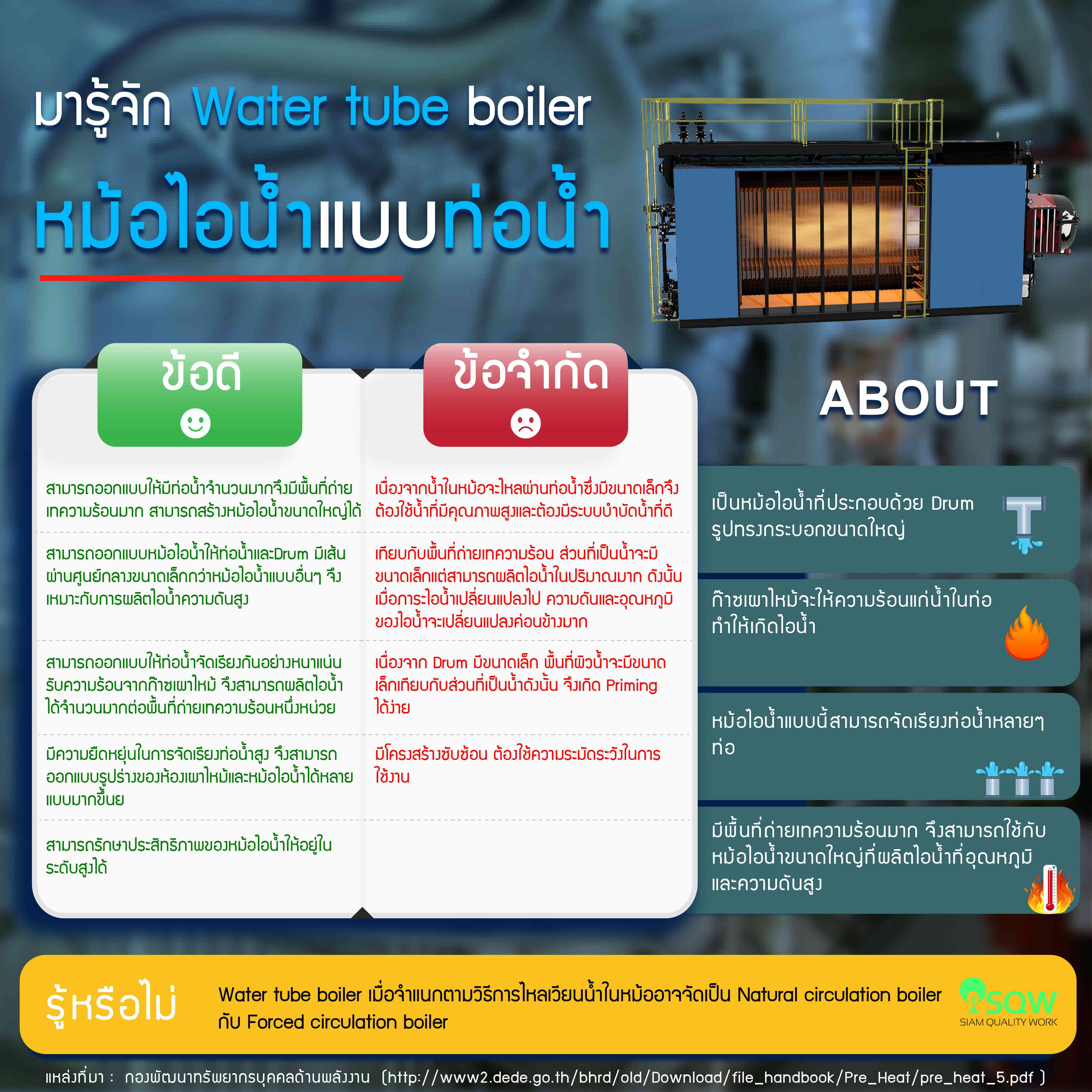 Water Tube Boiler  หม้อไอน้ำแบบท่อน้ำ