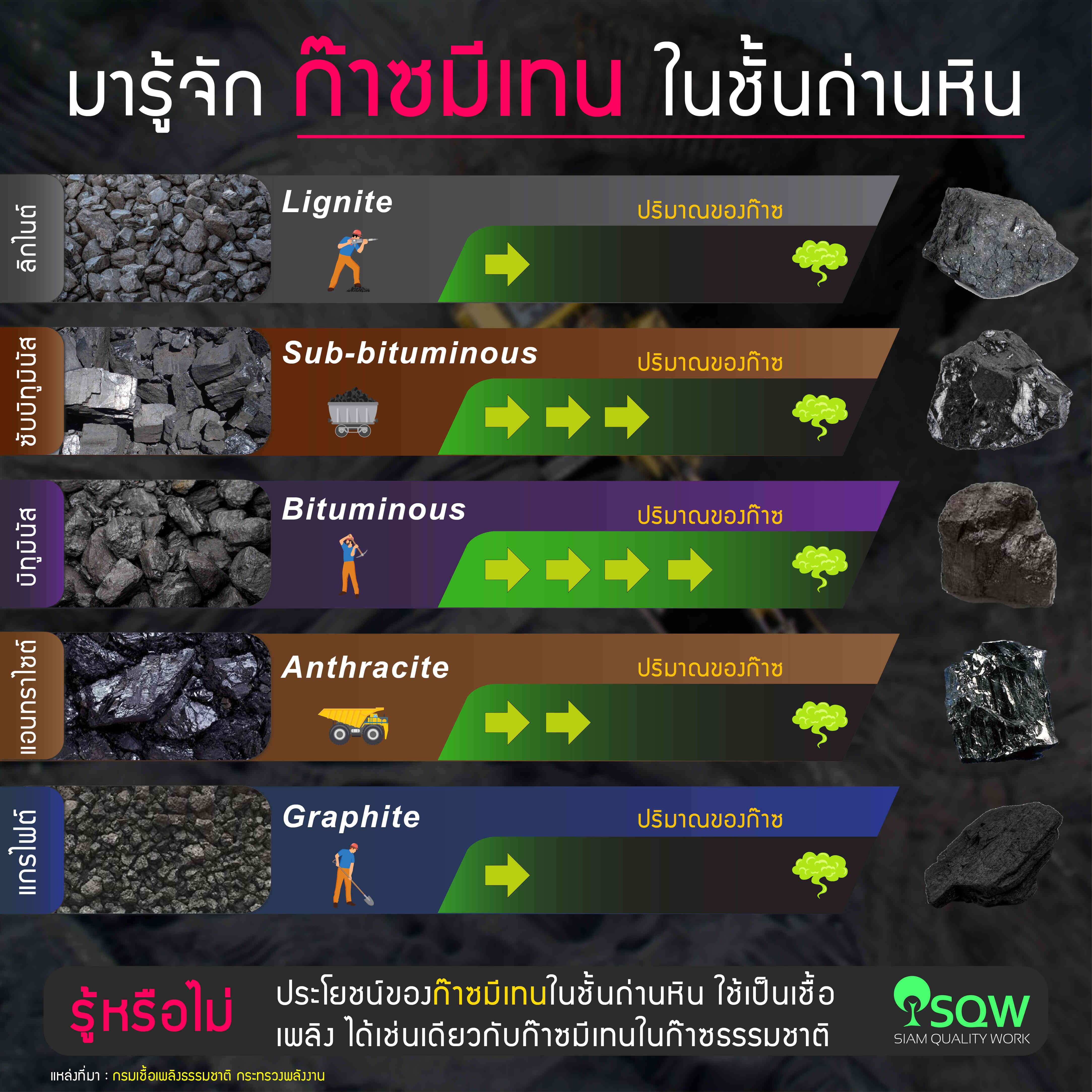 ก๊าซมีเทนในชั้นถ่านหิน