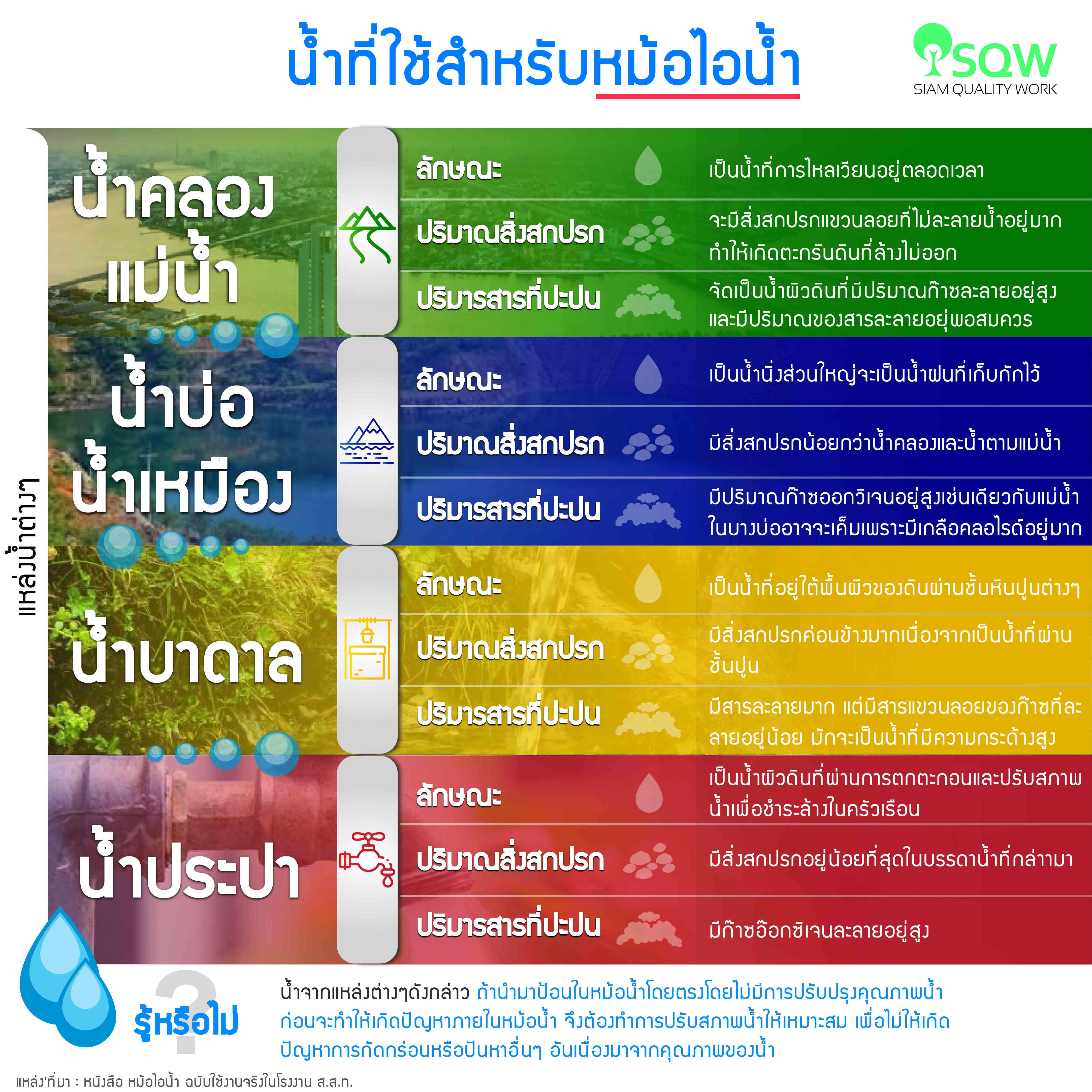 น้ำที่ใช้สำหรับหม้อไอน้ำ