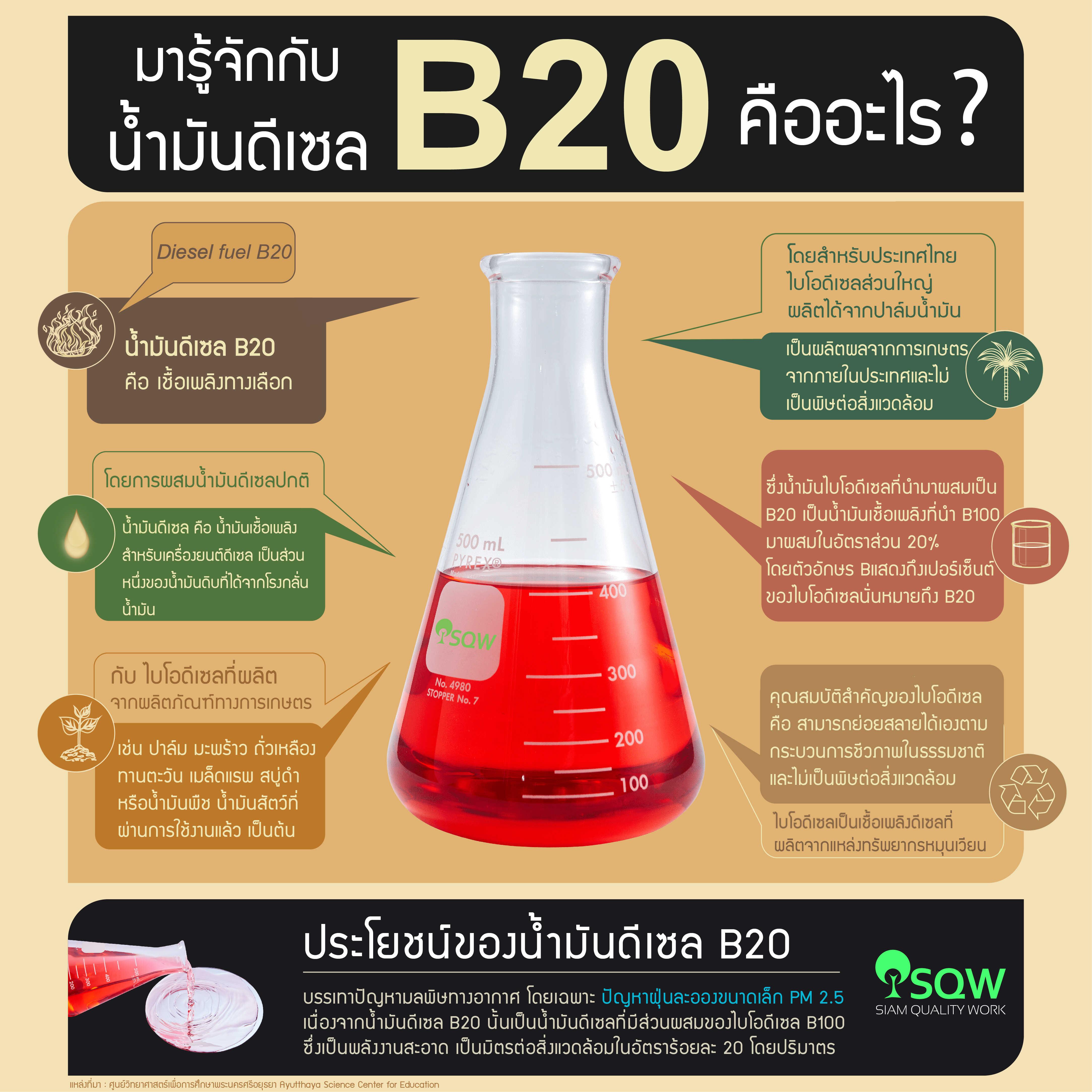 ทำความรู้จักกับน้ำมันดีเซล B20