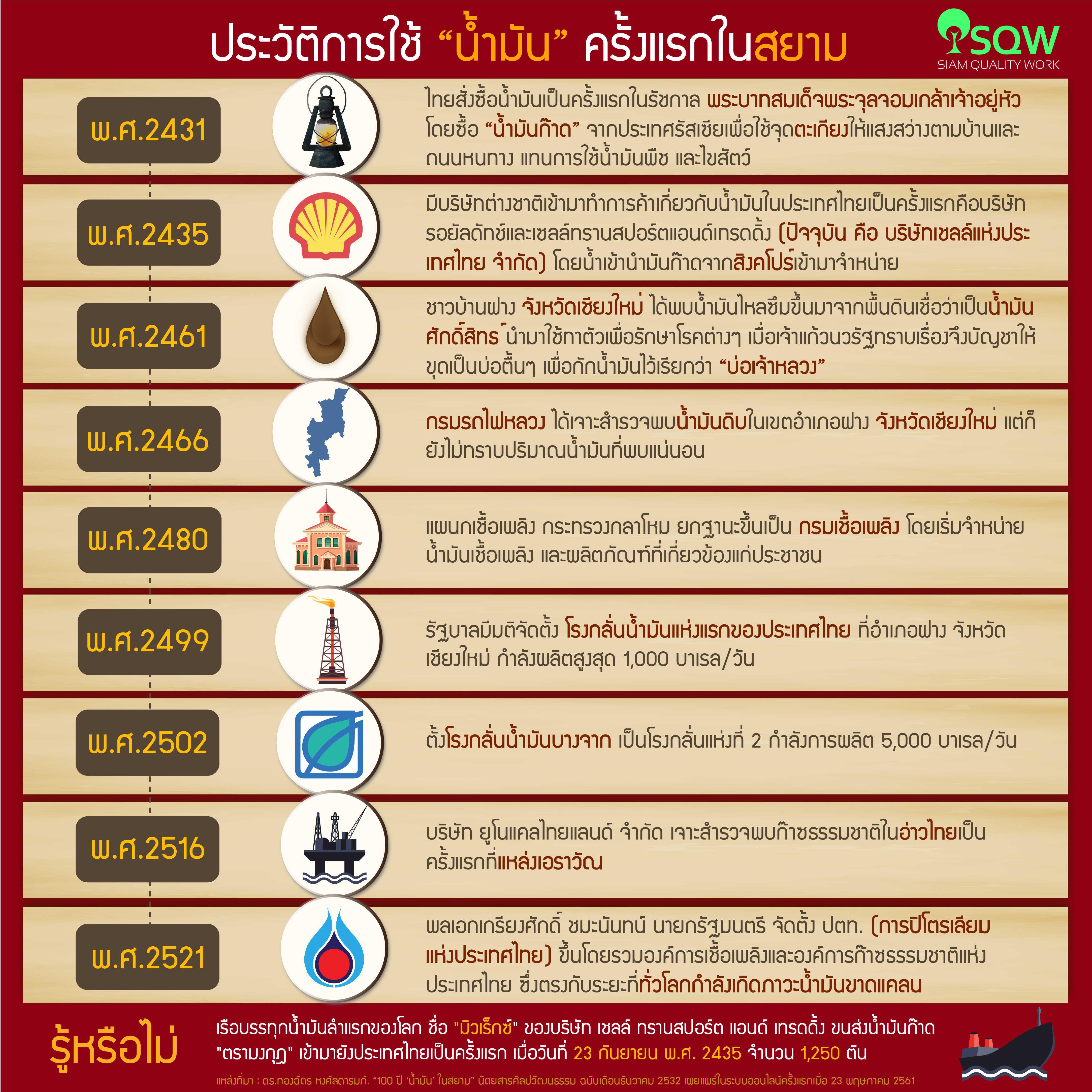 ประวัติการใช้น้ำมันของประเทศไทย
